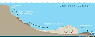 Turbidity current - Longitudinal section through an underwater turbidity current