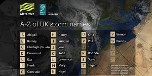 European windstorm - 2015 list of storm names from UK Met Office and Met Éireann