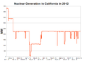 Nuclear Generation in California in 2012.png