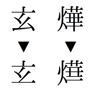 "Naming taboo - Avoidance of naming taboo: Example of omitting a stroke. The last stroke of each character of Kangxi Emperor's given name ""玄"" (xuán) and ""燁"" (yè) is omitted."