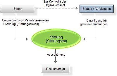 Stiftung Deutschland Wikipedia