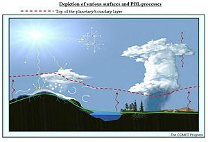 Wind shear - Depiction of where the planetary boundary layer lies on a sunny day