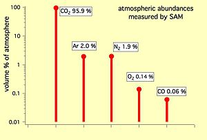Climate of Mars - Planet Mars – most abundant gases – (Curiosity rover, Sample Analysis at Mars device, October 2012).