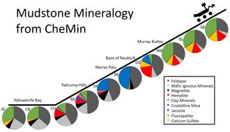 Mudstone - Image: PIA21146 Mars Curiosity Rover Mudstone Mineralogy 20161213