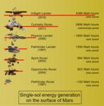 PIA22835-MarsProbes-SingleSolGeneratedEnergy-20181130-corrected.png