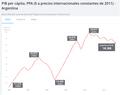 PIB per cápita PPA Argentina Banco Mundial 1990-2018.png