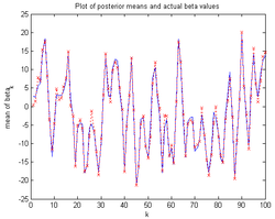 Result of particle filtering (red line) based on observed data generated from the blue line (Much larger image)