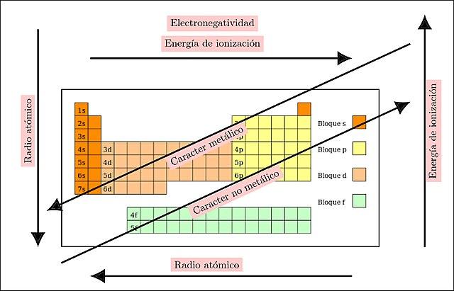 Qu es la periodicidad qumica caractersticas principales lifeder las 4 propiedades peridicas principales urtaz Images