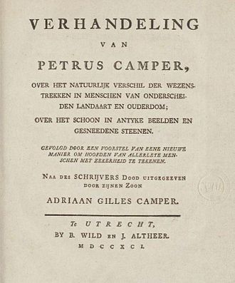 Facial Angles (Camper) - 1791 posthumous edition by Camper's son