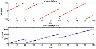 Instantaneous phase - Instantaneous phase vs time.