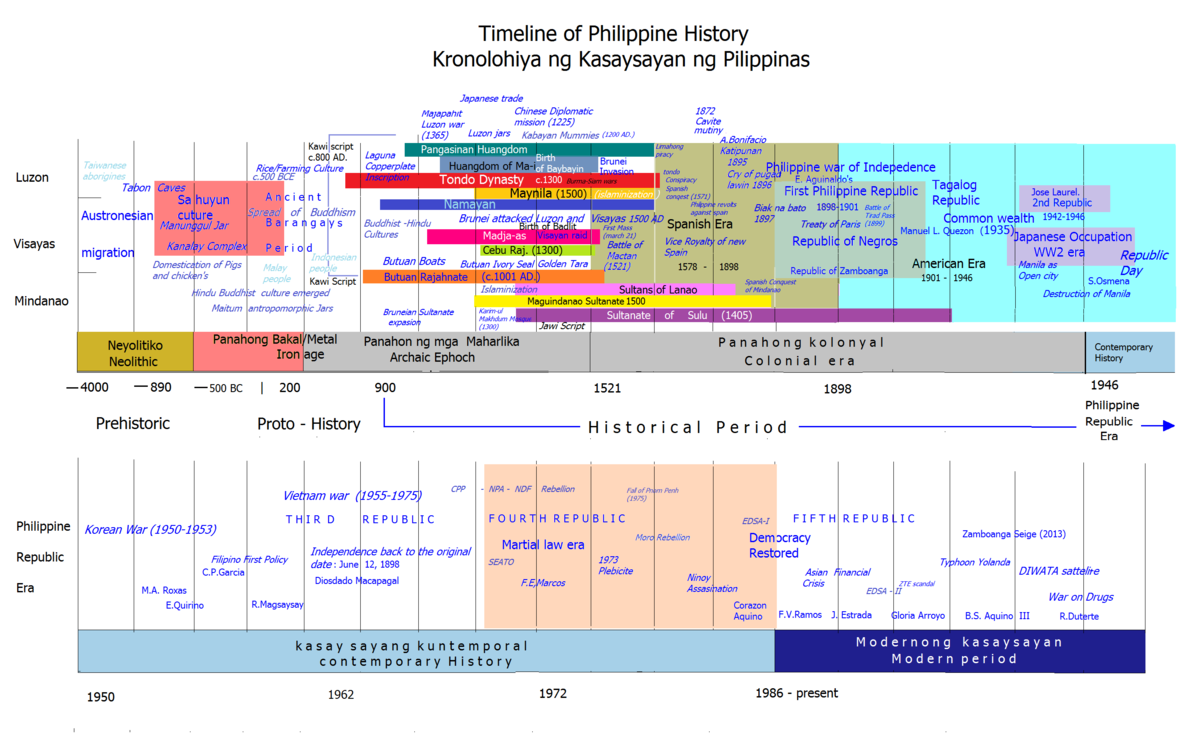 Timeline Of Philippine History Wikipedia