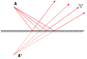 Plane mirror - A ray diagram for a plane mirror. The incident light rays from the object create an apparent mirror image for the observer.