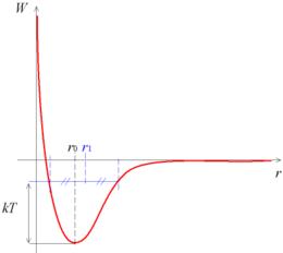 Coefficient de dilatation thermique des liquides