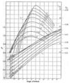 Propeller airfoil characteristics BET.png