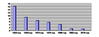 Jewish Autonomous Oblast - Proportion of Jews in the general population of the Jewish Autonomous Region by year
