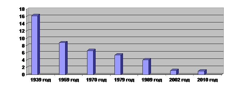 Proportion of Jews in the general population of the Jewish Autonomous Region by year