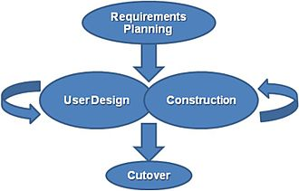 Software development process - Rapid Application Development (RAD) Model