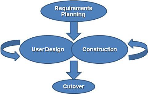 Desarrollo Rápido de Aplicaciones (Metodología RAD)