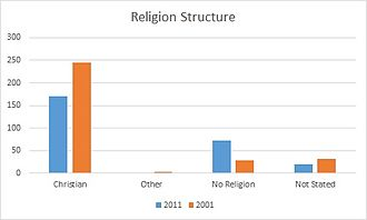 Parham, Suffolk - Graph showing populations religion in both 2001 and 2011