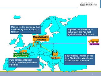 Supply chain operations reference - Some additional descriptions for the supply chain