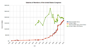 Salaries of members of the United States Congress - Salaries, shown for US Senators and US Representatives. Also shown: salaries adjusted to 2014 US Dollars.