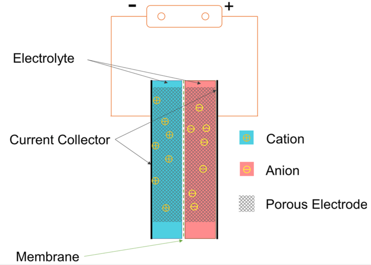 Supercapacitor Wikipedia Elements Of The Protocol State Machine Diagram Are