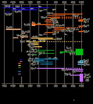 87146e73b اللغة العربية - ويكيبيديا، الموسوعة الحرة