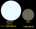 Sirius A-Sun comparison2.png