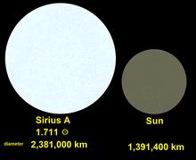Confronto tra Sirio A e il Sole, per ridimensionare e relativa luminosità della superficie.