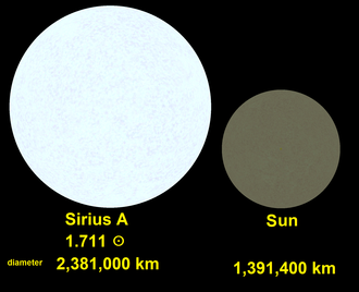 Sirius - Comparison of Sirius A and Sun, to scale and relative surface brightness.