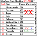 SolarSuperState Ranking 2017 category Solar top ten.png