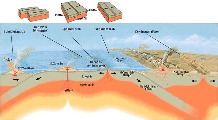 typer av dating geologi