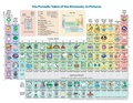 The Periodic Table of the Elements in Pictures.pdf