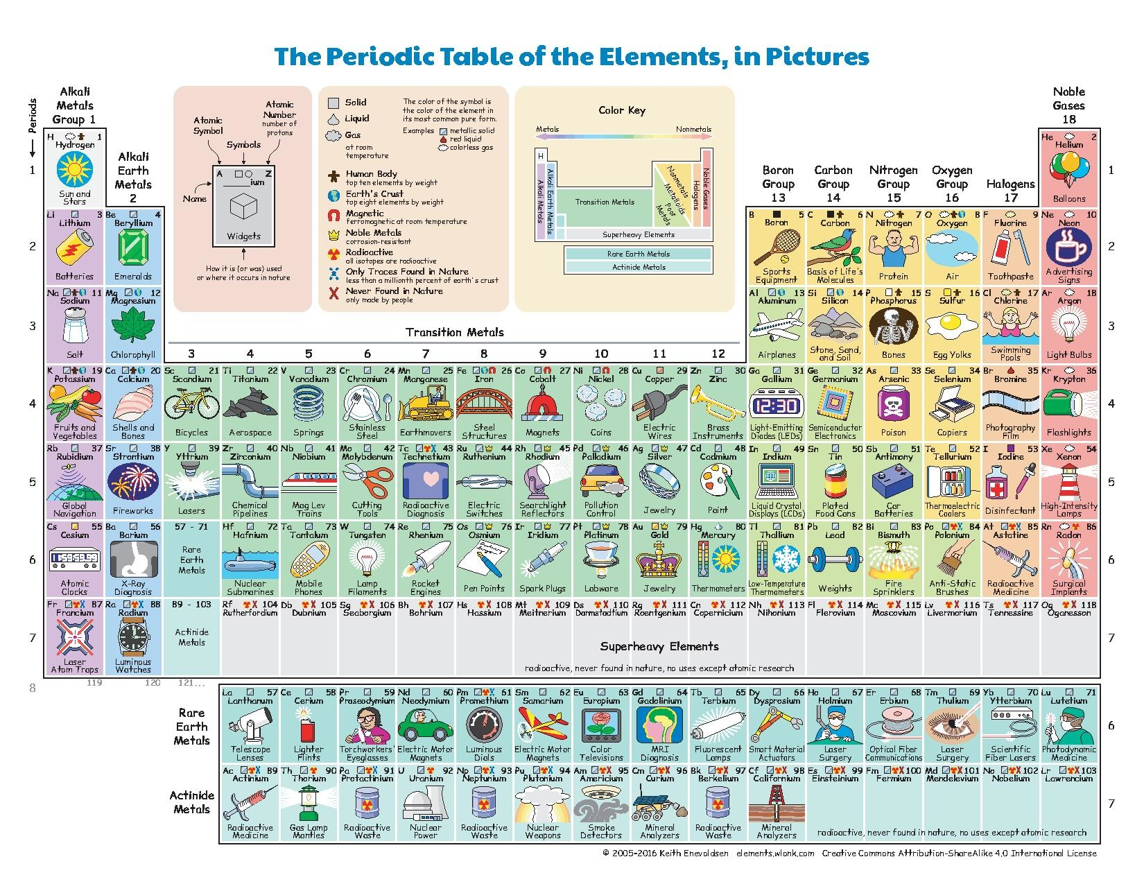 filethe periodic table of the elements in picturespdf - Periodic Table Of Elements And Their Uses Pdf