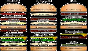 Big Boy Restaurants - Anatomy of the Big Boy hamburgers