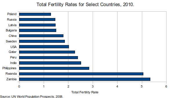 Total Fertility Rate for Select Countries, 2010
