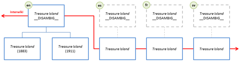 Diagram of compromise situation, with interwiki linking via both disambiguation pages and individual instances of the text
