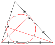 Nine-point circle demonstrates a symmetry where six points lie on the edge of the triangle.