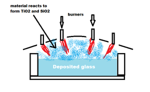 Ultra low expansion glass - Diagram of process of making ULE glass.