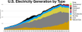 US Electricity by type.png