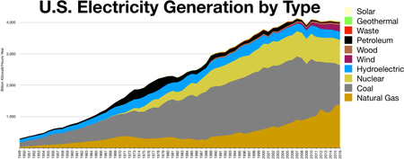 Electricity generation by type