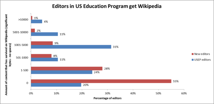 US Participants of Wikipedia Education Program add more content than new editors