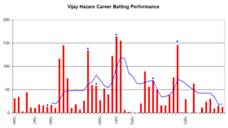 Vijay Hazare - Vijay Hazare's career performance graph.