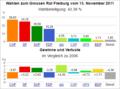 Wahldiagramm FR 2011.png