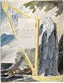 William Blake - The Poems of Thomas Gray, Design 53 The Bard 01.jpg