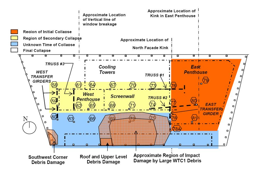 Wtc7 collapse progression