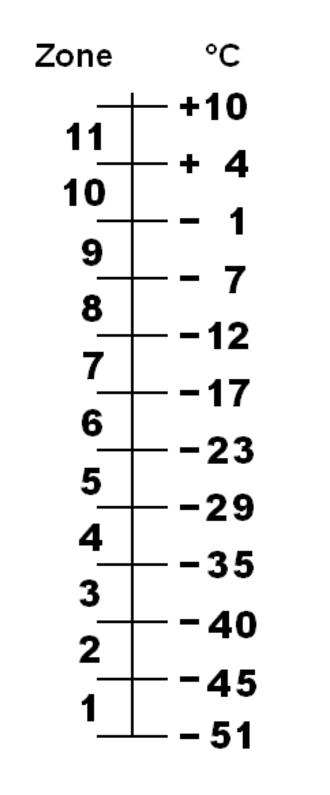 Hardiness zone - Image: Zonescale