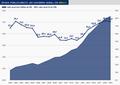 2019, Brazil's general gross debt.png