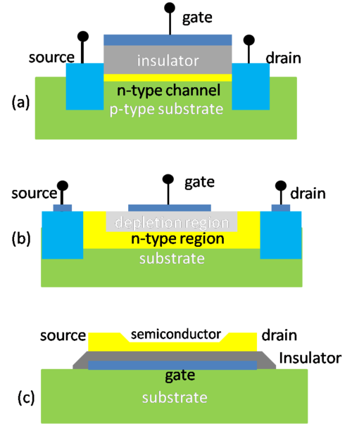 Figure 1. Schematic of three kinds of field-effect transistor (FET): (a) metal-insulator-semiconductor FET (MISFET); (b) metal-semiconductor FET (MESFET); (c) thin-film transistor (TFT). 3 FET structure.png