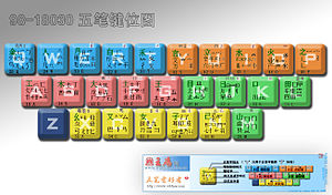 Chinese input methods for computers - Image: 5strokes